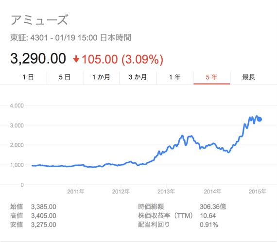 アミューズ 株価 Google 検索