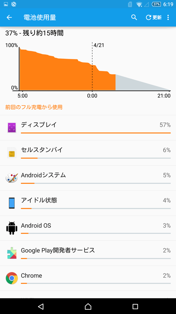 Xperia Z Ultra バッテリー