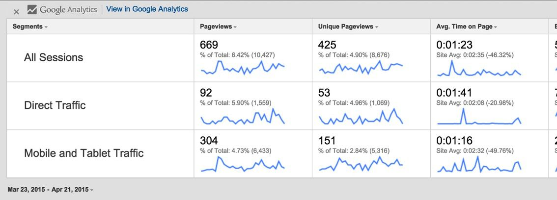 Page Analytics 表示