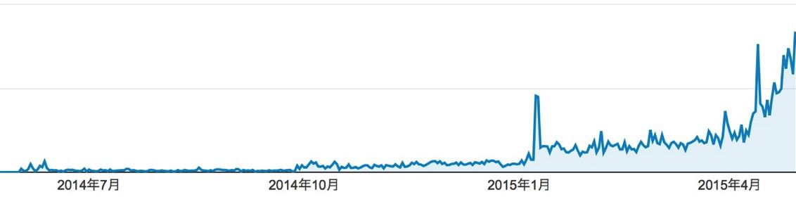 Google Analytics ほーくブログ