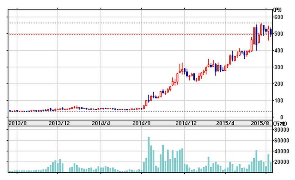 ラオックス 8202 の株価
