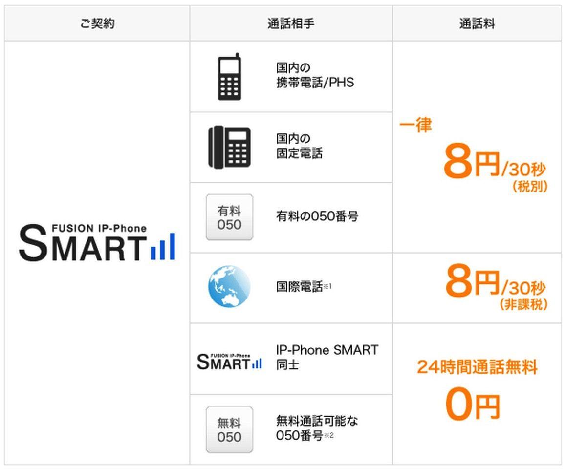 料金 FUSION IP Phone SMART