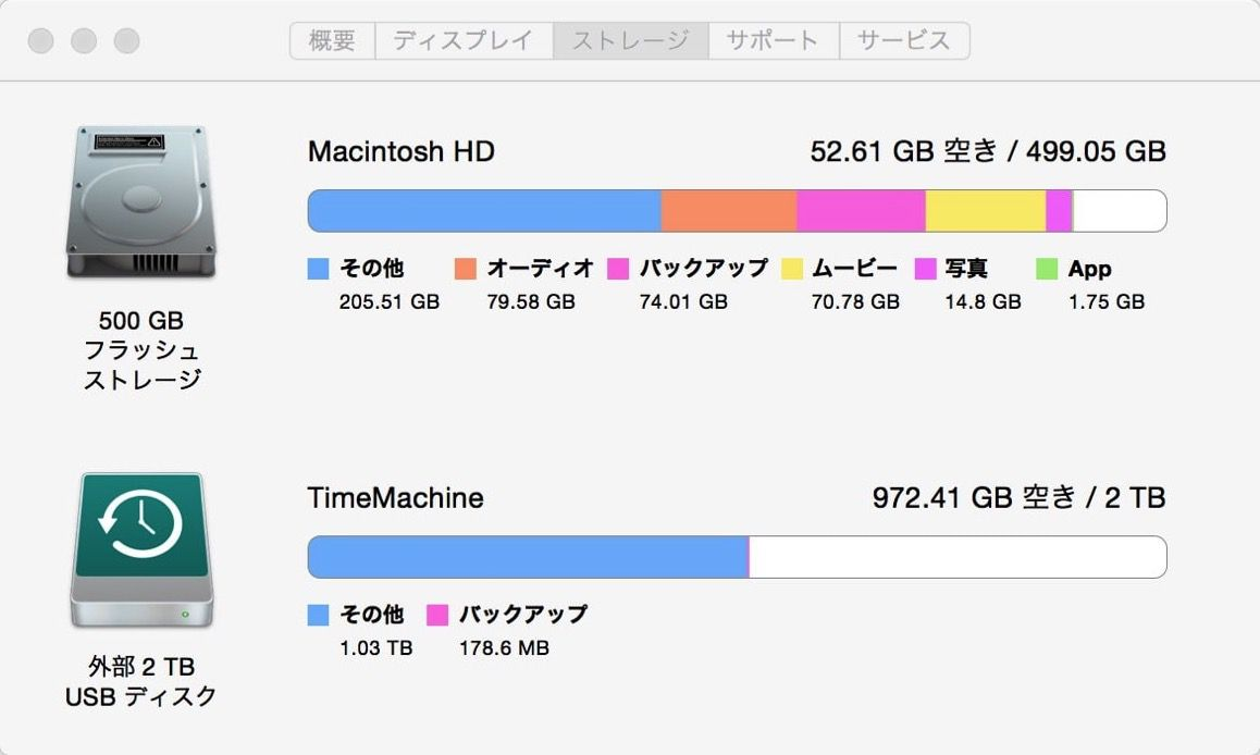 Macのストレージ対策前