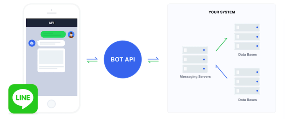 LINE Developers BOT